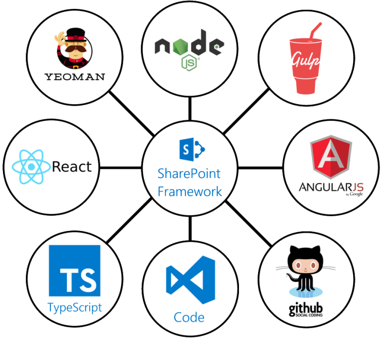sharepoint-framework
